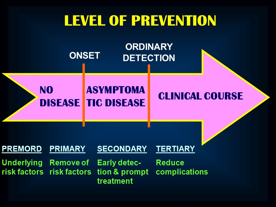 LEVEL OF PREVENTION NO DISEASE ASYMPTOMATIC DISEASE CLINICAL COURSE