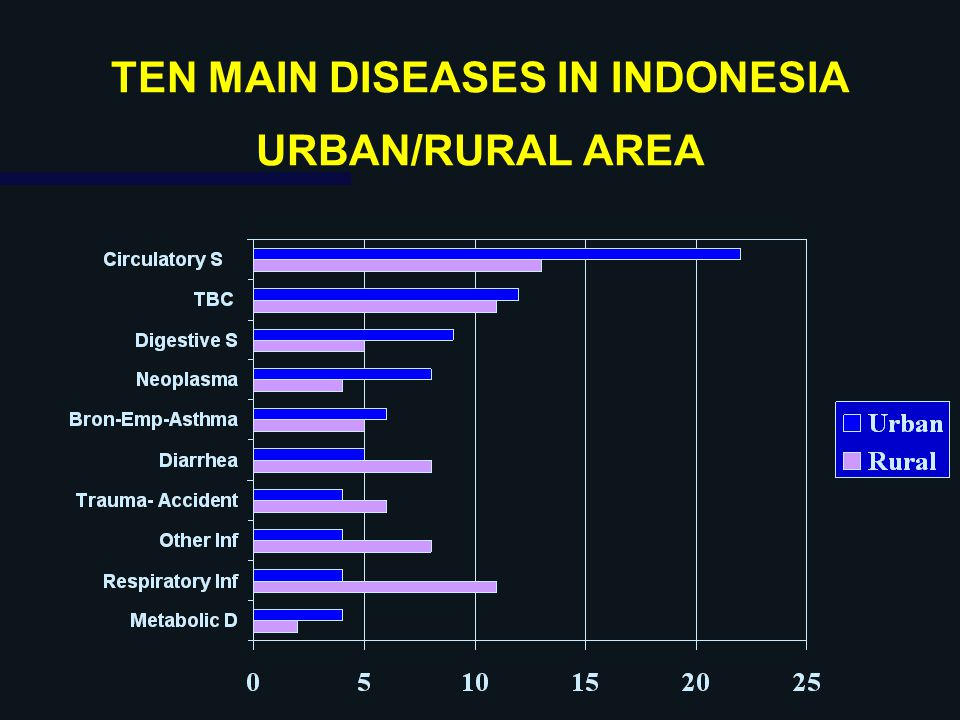 TEN MAIN DISEASES IN INDONESIA URBAN/RURAL AREA