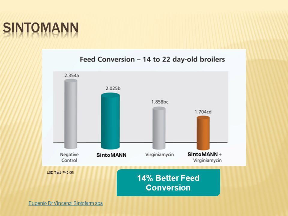 14% Better Feed Conversion
