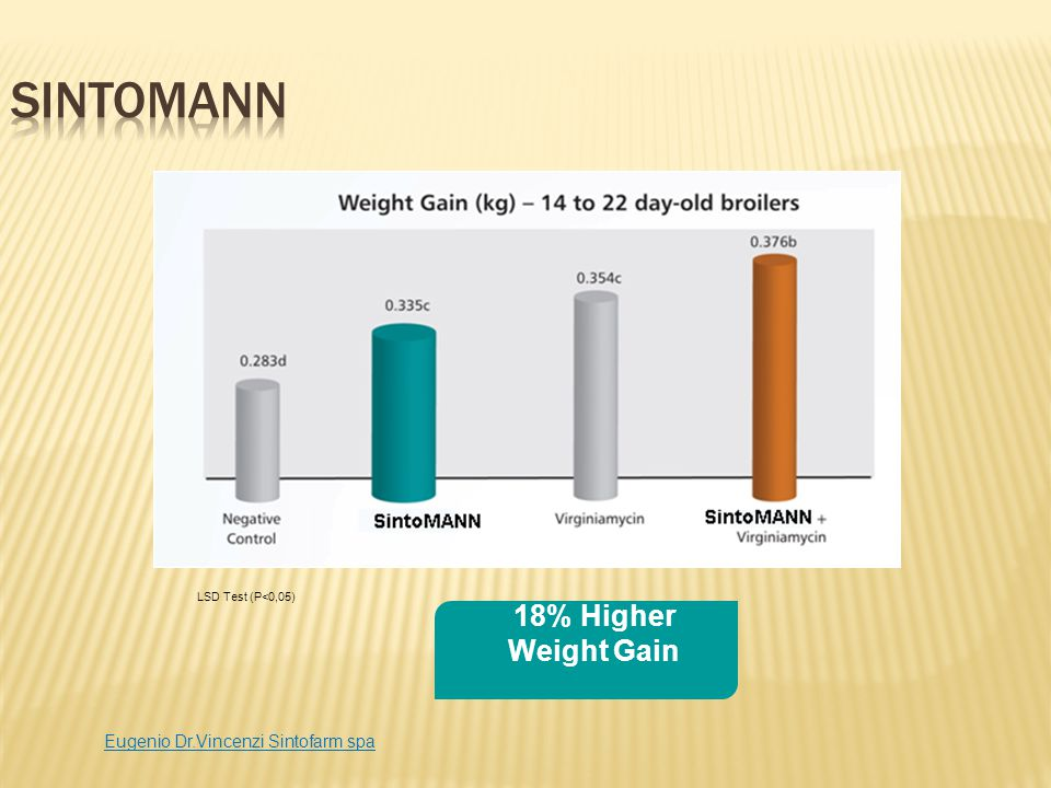 SintoMANN 18% Higher Weight Gain Eugenio Dr.Vincenzi Sintofarm spa