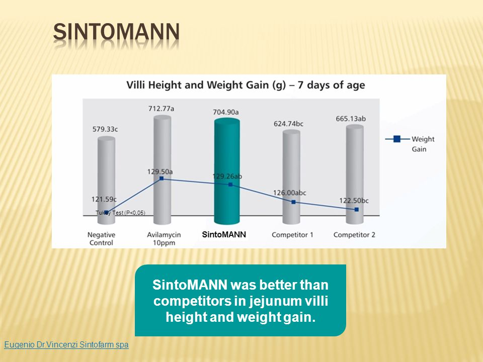 SintoMANN Tukey Test (P<0,05) SintoMANN was better than competitors in jejunum villi height and weight gain.