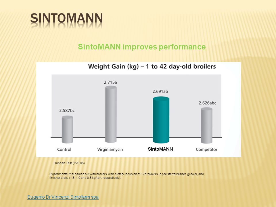 SintoMANN improves performance