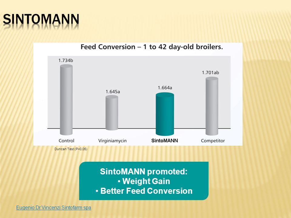 Better Feed Conversion