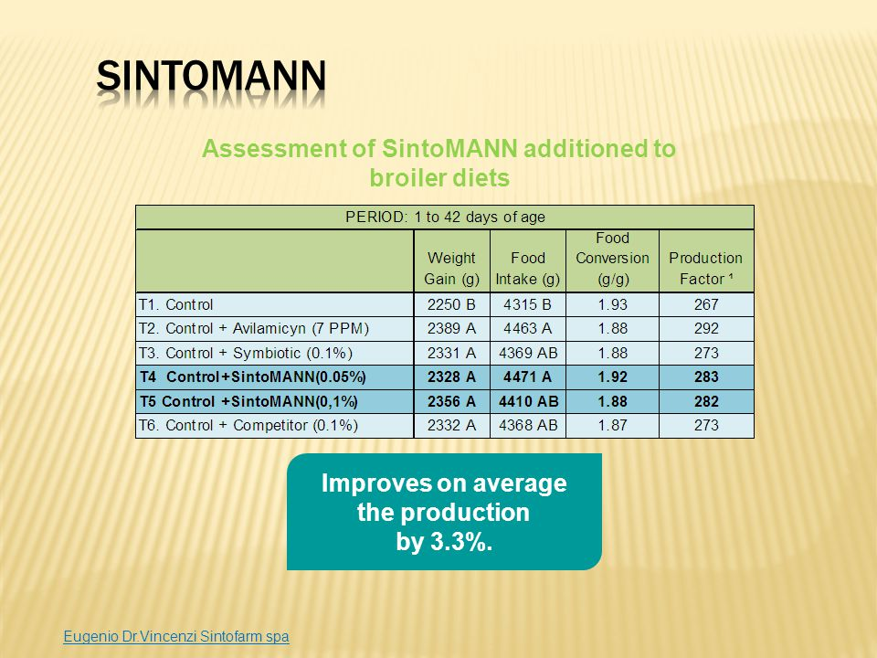 SintoMANN Assessment of SintoMANN additioned to broiler diets