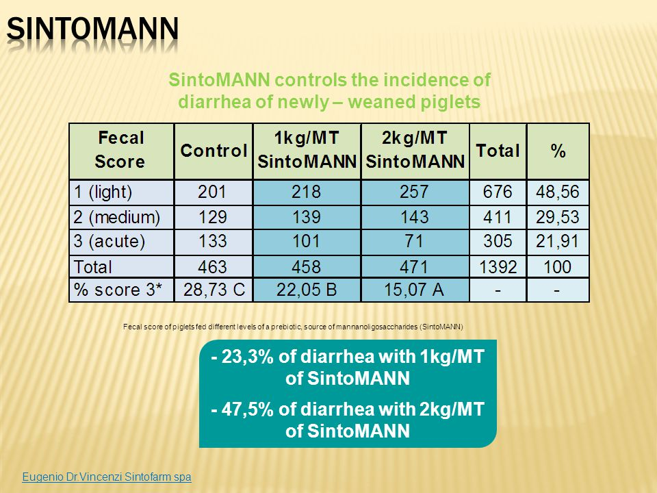 SintoMANN SintoMANN controls the incidence of diarrhea of newly – weaned piglets.
