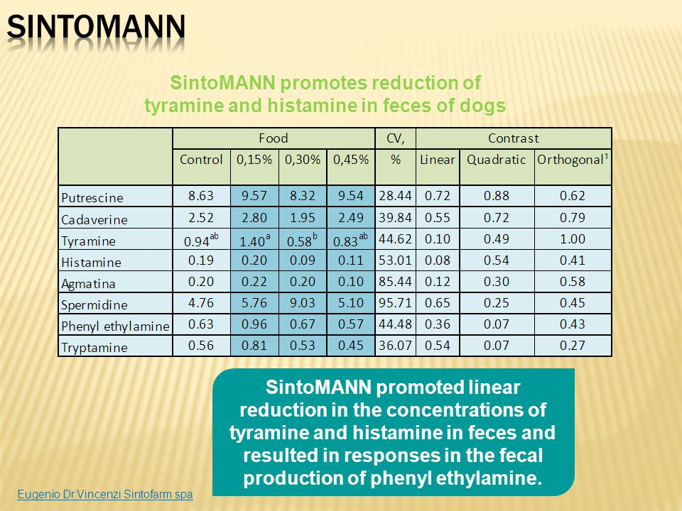 SintoMANN SintoMANN promotes reduction of tyramine and histamine in feces of dogs.