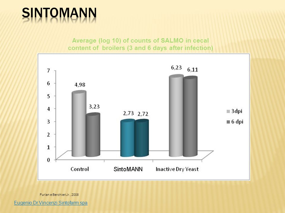 SintoMANN Average (log 10) of counts of SALMO in cecal content of broilers (3 and 6 days after infection)