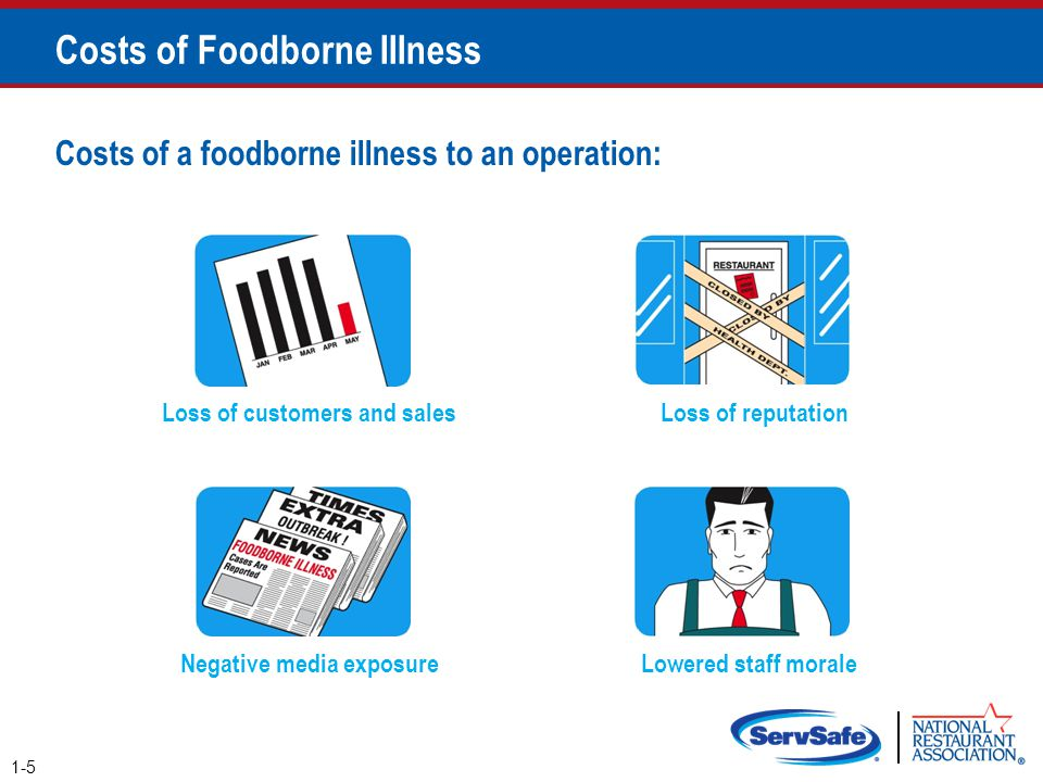 Costs of Foodborne Illness