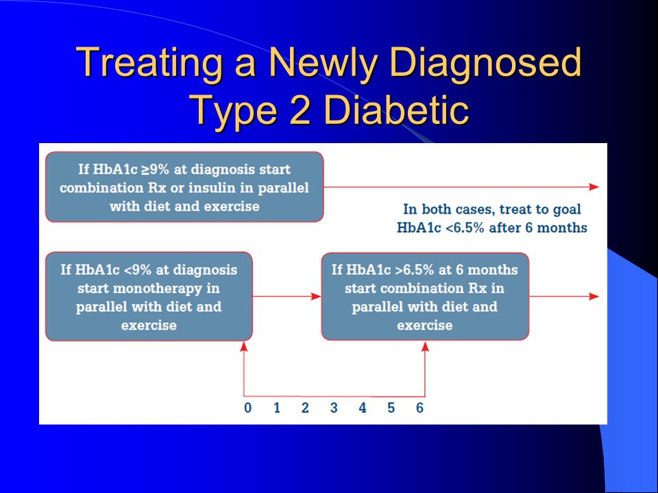 Treating a Newly Diagnosed Type 2 Diabetic