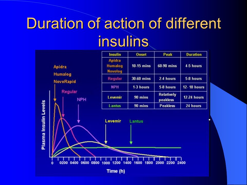 Duration of action of different insulins