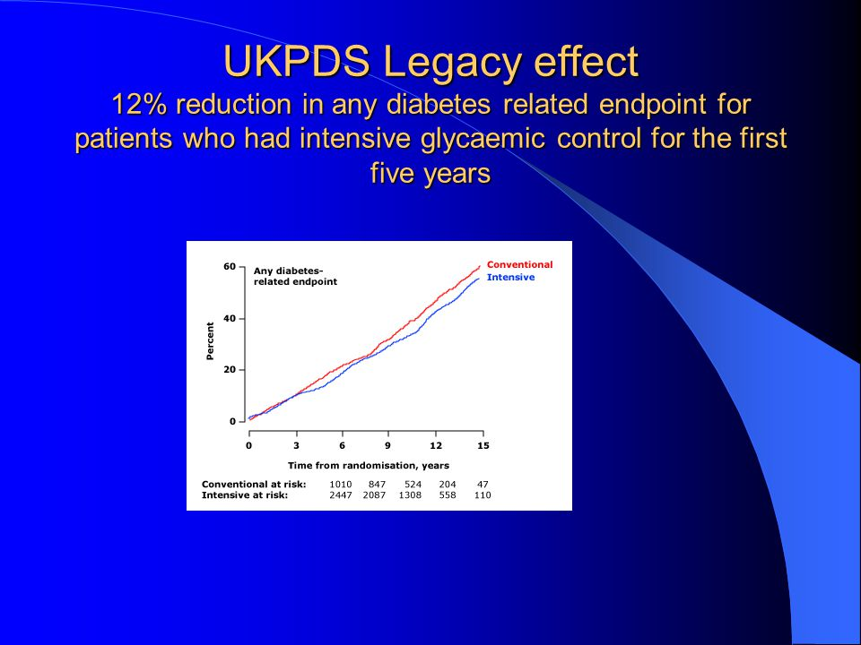 UKPDS Legacy effect 12% reduction in any diabetes related endpoint for patients who had intensive glycaemic control for the first five years