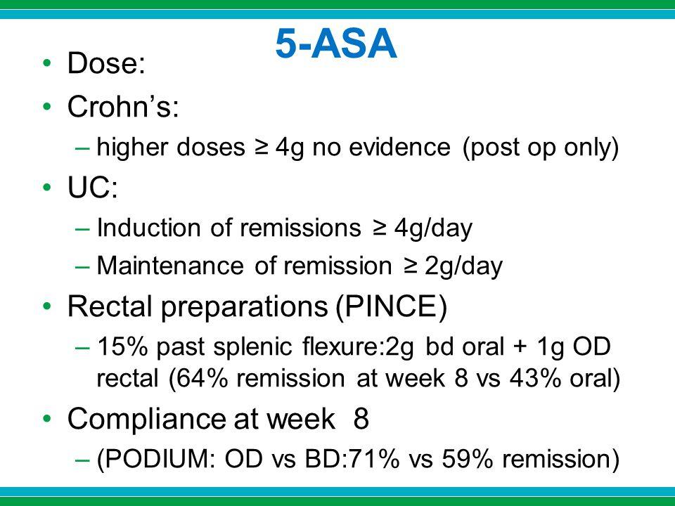 5-ASA Dose: Crohn's: UC: Rectal preparations (PINCE)