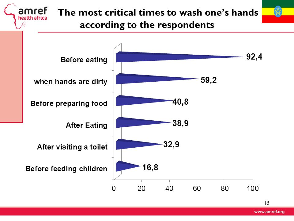 The most critical times to wash one's hands according to the respondents