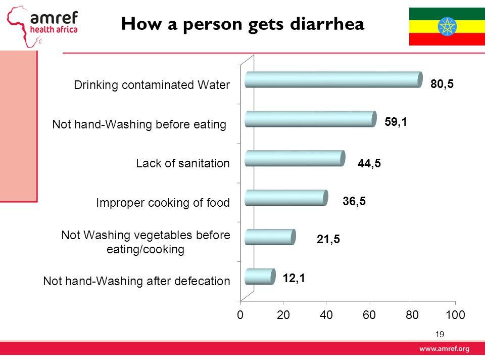 How a person gets diarrhea