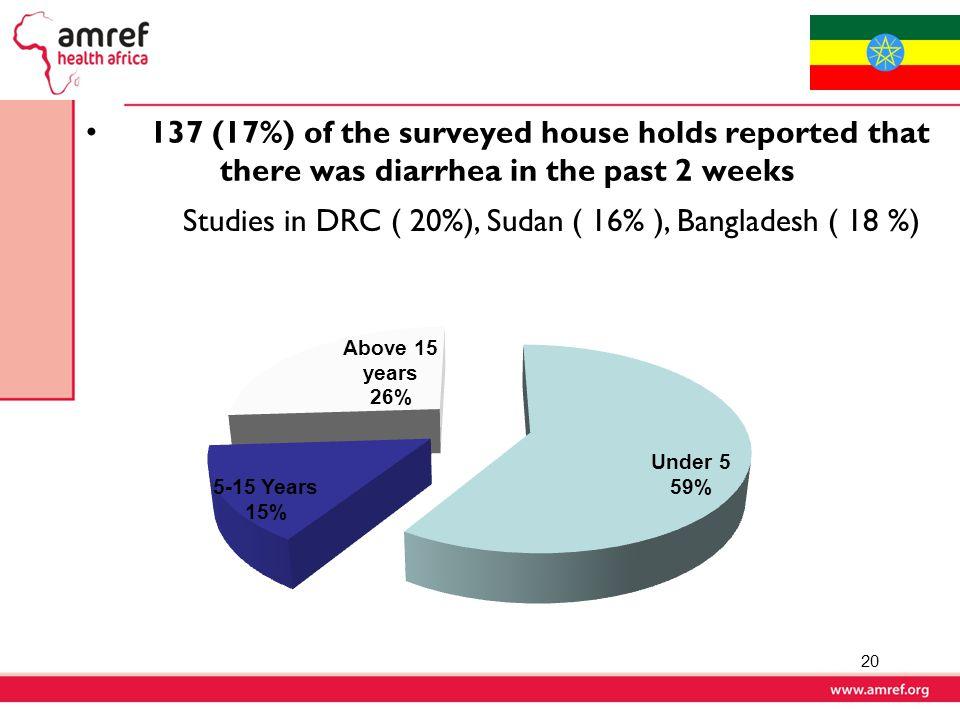 Studies in DRC ( 20%), Sudan ( 16% ), Bangladesh ( 18 %)