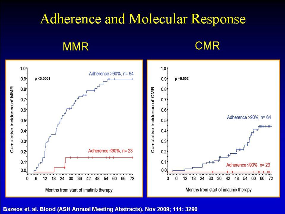 Teaching Note: Again at ASH 2009 Alex Bazeos showed that achieving both MMR and CMR was linked to adherence.