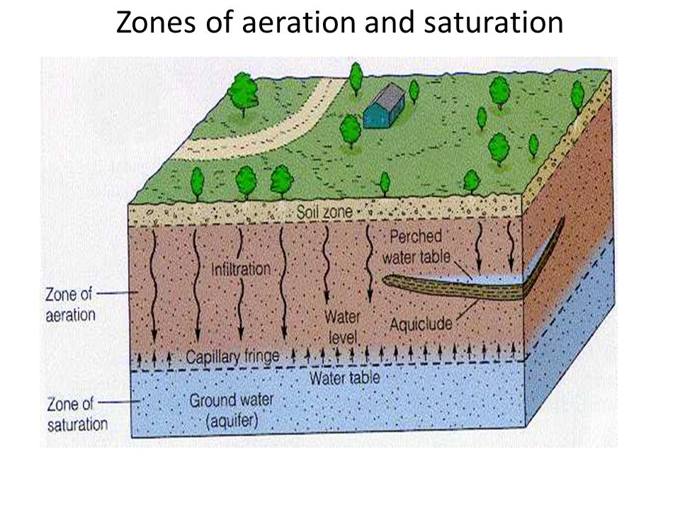 Zones of aeration and saturation