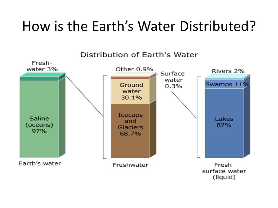 How is the Earth's Water Distributed