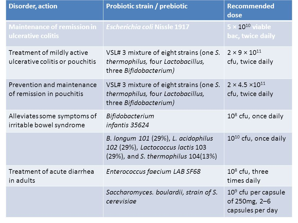Disorder, action Probiotic strain / prebiotic. Recommended dose. Maintenance of remission in ulcerative colitis.