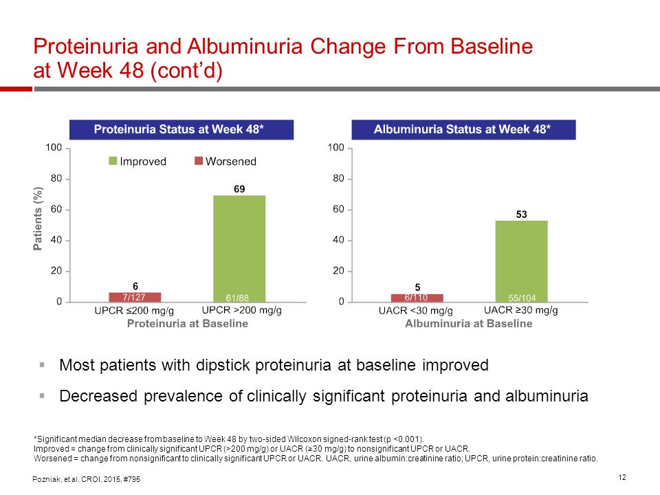 Proteinuria and Albuminuria Change From Baseline at Week 48 (cont'd)
