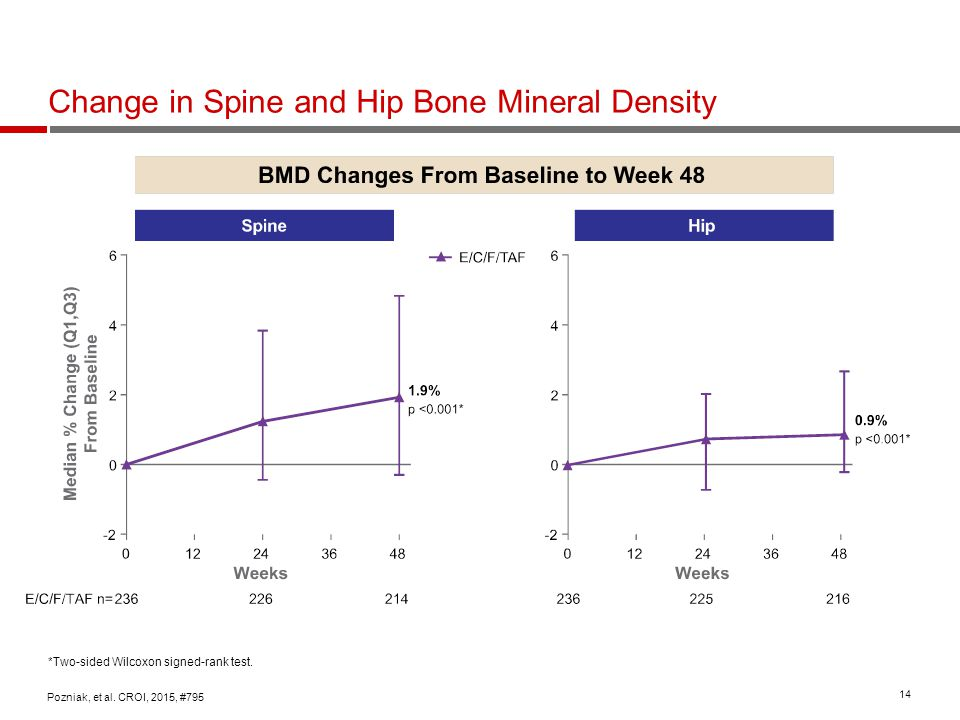Change in Spine and Hip Bone Mineral Density