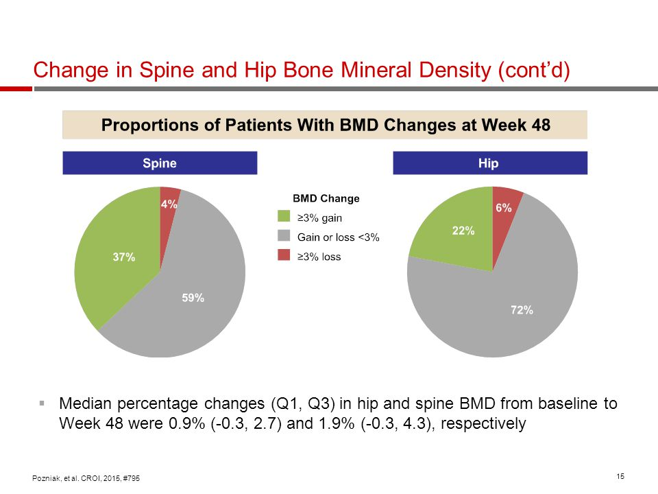 Change in Spine and Hip Bone Mineral Density (cont'd)