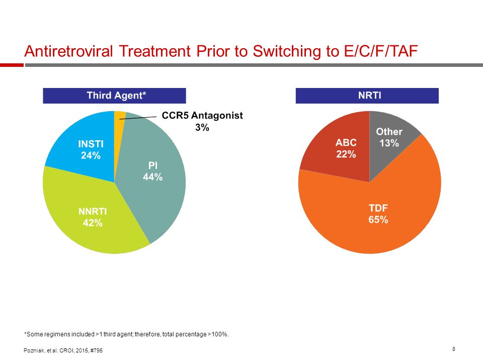 Antiretroviral Treatment Prior to Switching to E/C/F/TAF