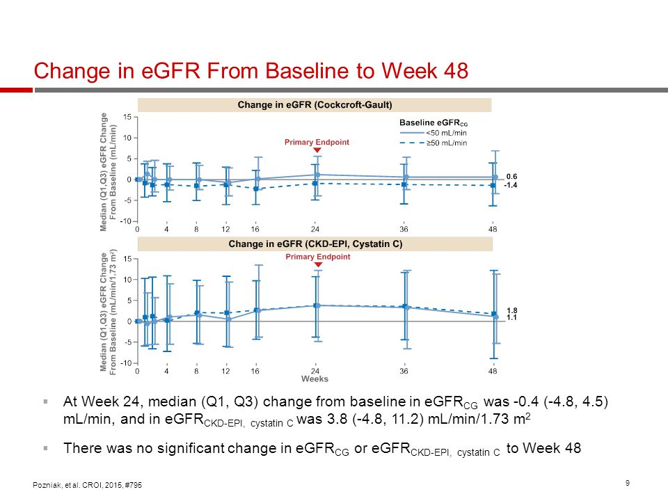 Change in eGFR From Baseline to Week 48