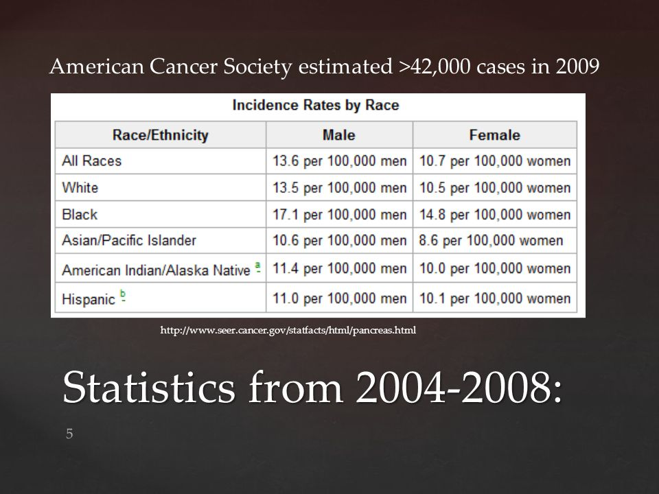 American Cancer Society estimated >42,000 cases in 2009