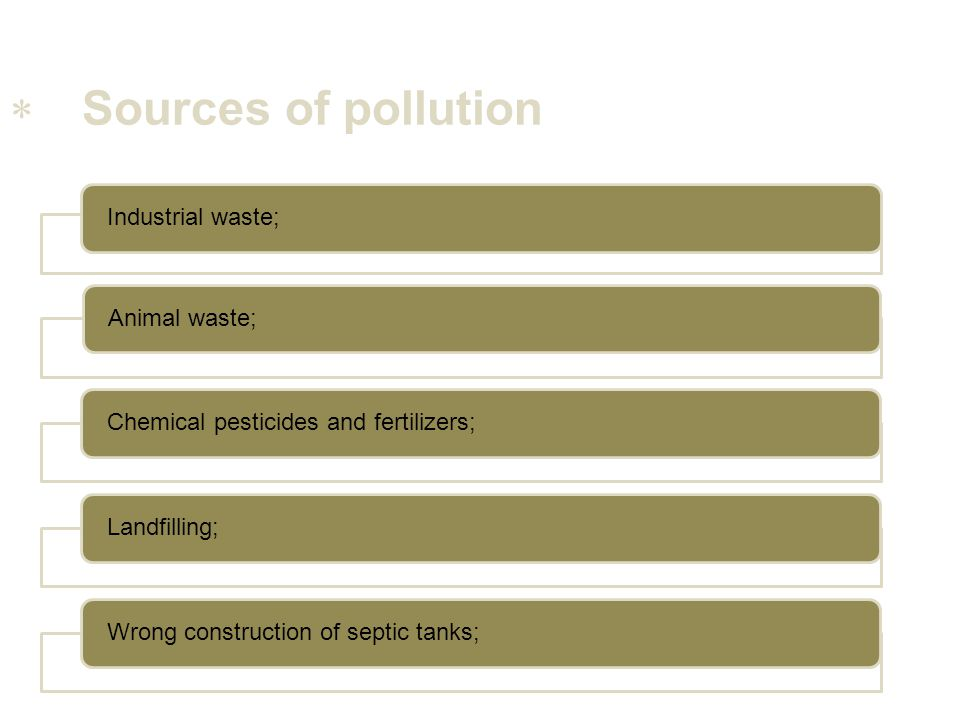 Sources of pollution Industrial waste; Animal waste;