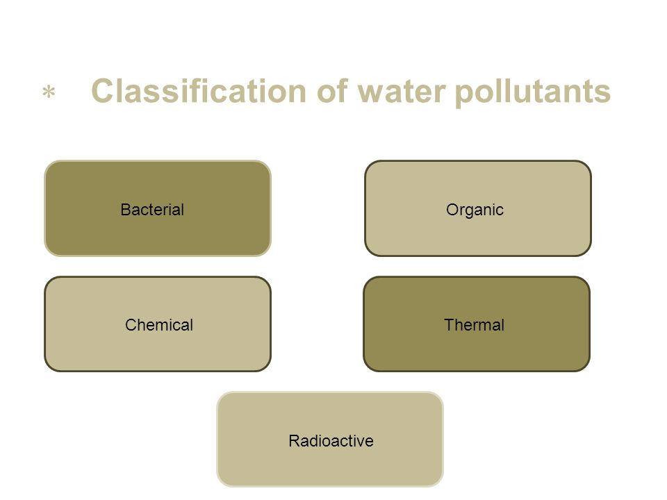 Classification of water pollutants