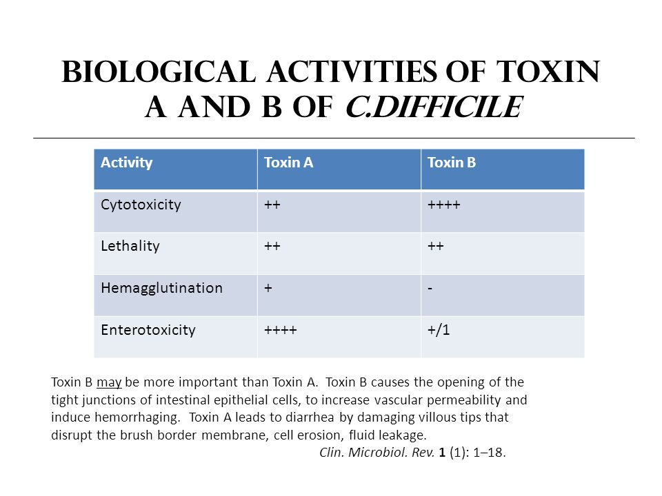 Biological Activities of Toxin A and B of C.difficile