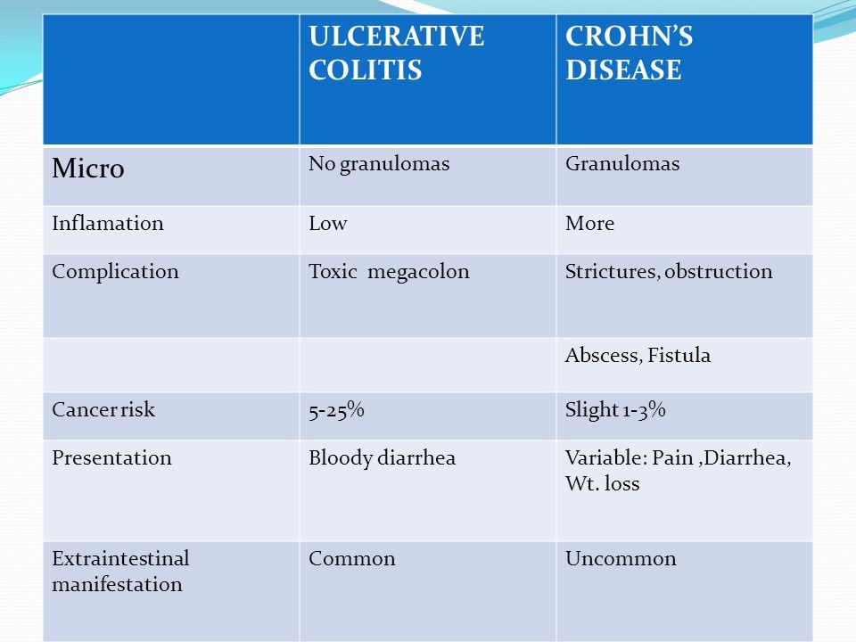 ULCERATIVE COLITIS CROHN'S DISEASE Micro No granulomas Granulomas