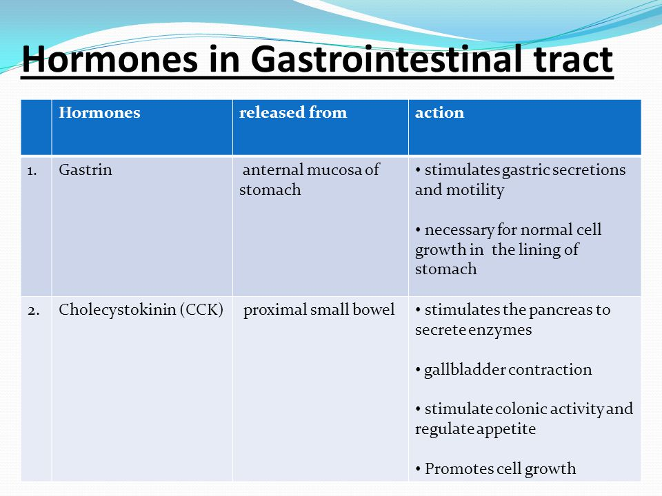 Hormones in Gastrointestinal tract