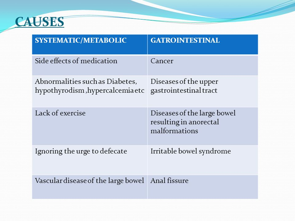 CAUSES SYSTEMATIC/METABOLIC GATROINTESTINAL Side effects of medication