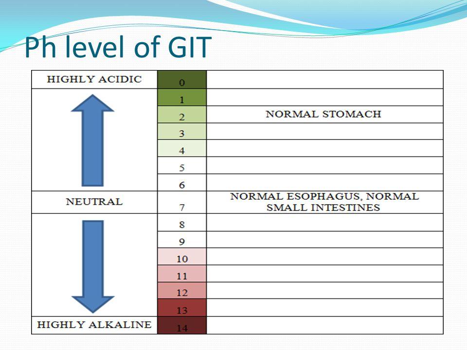 Ph level of GIT