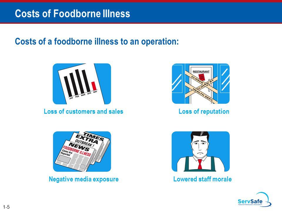 Costs of Foodborne Illness
