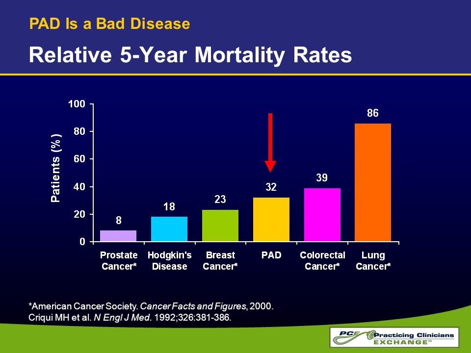 Relative 5-Year Mortality Rates