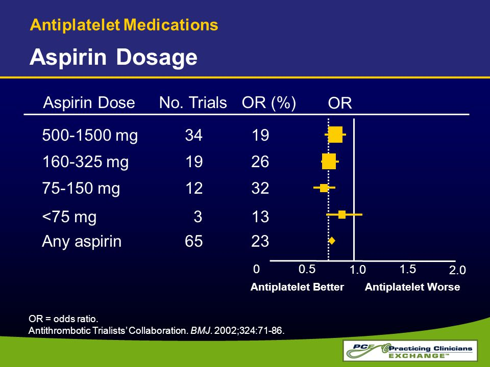 Aspirin Dosage Antiplatelet Medications Aspirin Dose No. Trials OR (%)