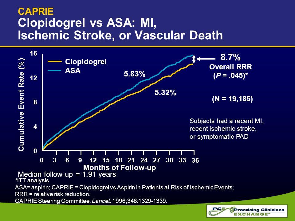 CAPRIE Clopidogrel vs ASA: MI, Ischemic Stroke, or Vascular Death