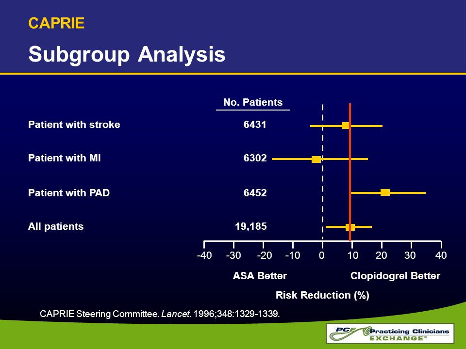 Subgroup Analysis CAPRIE No. Patients Patient with stroke 6431