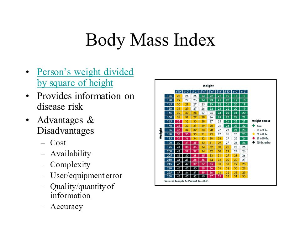 Body Mass Index Person's weight divided by square of height