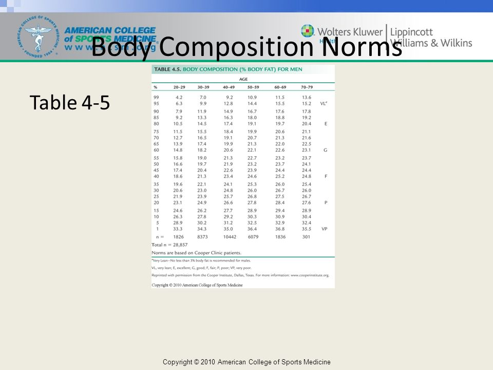 Body Composition Norms