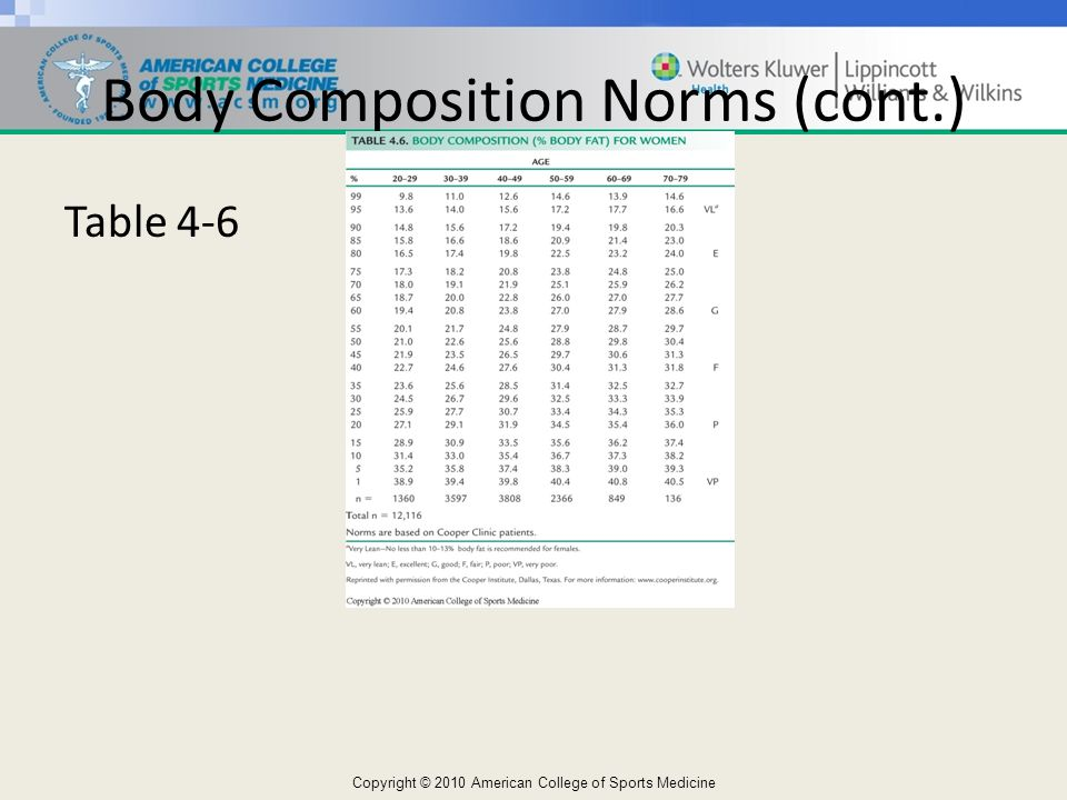 Body Composition Norms (cont.)