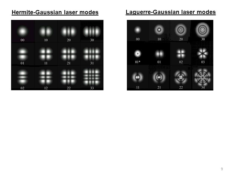 Hermite-Gaussian laser modes