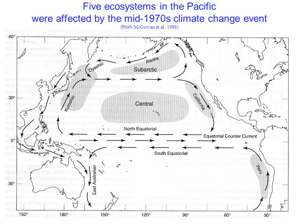 Five ecosystems in the Pacific were affected by the mid-1970s climate change event (from McGowan et al. 1998)