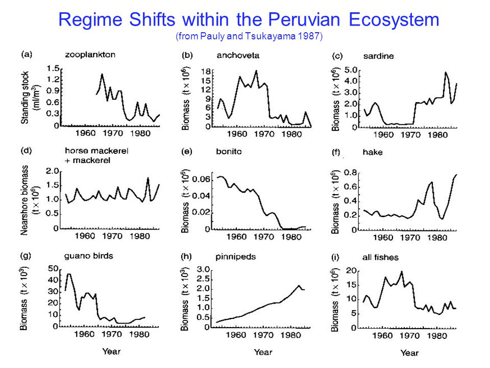 Regime Shifts within the Peruvian Ecosystem (from Pauly and Tsukayama 1987)
