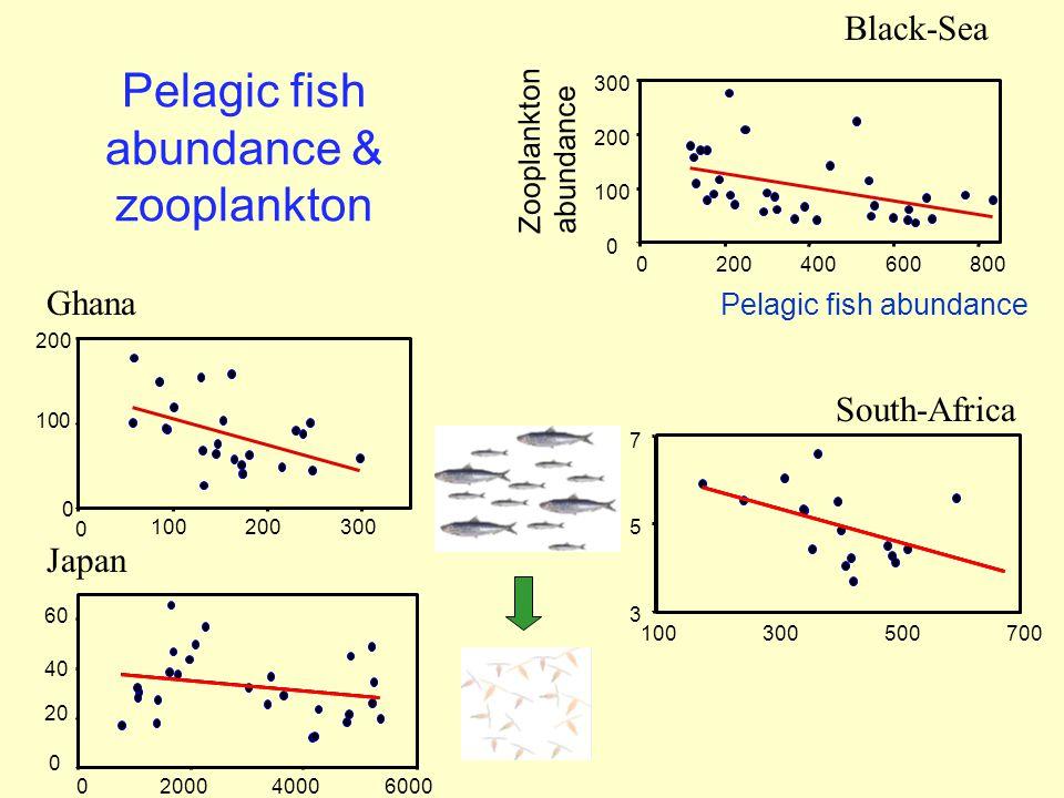 Pelagic fish abundance & zooplankton