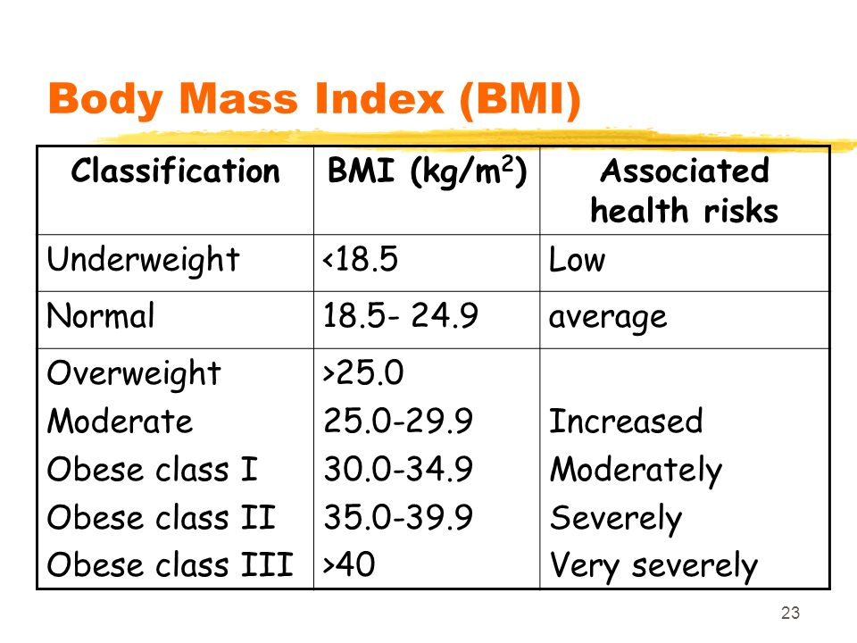 Associated health risks
