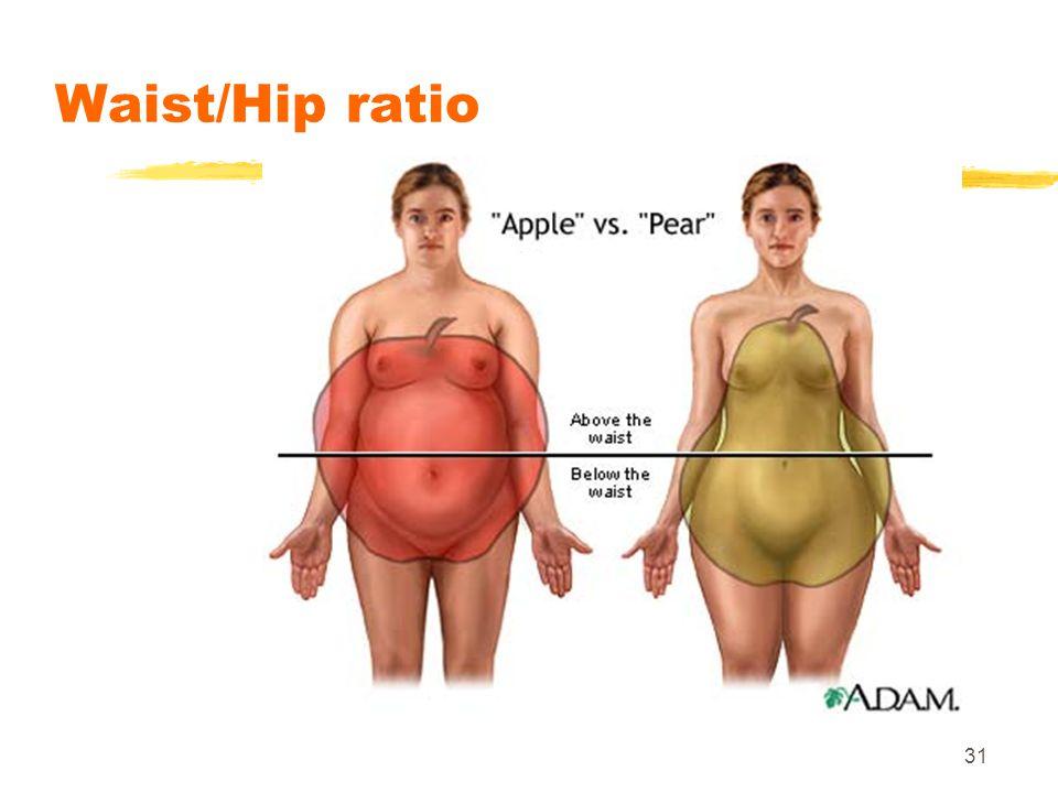 Waist/Hip ratio